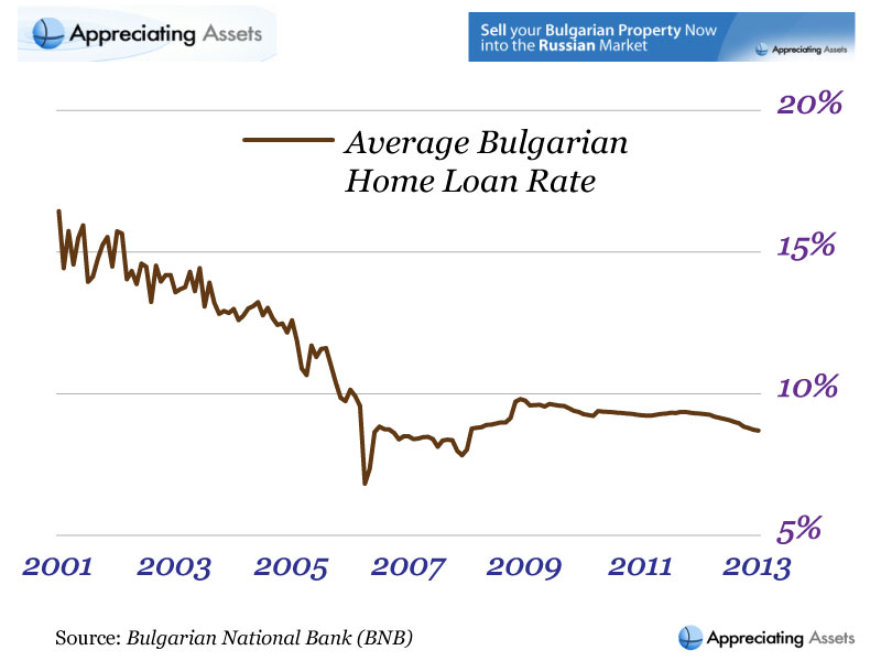Profile of the historical average Bulgarian home loan rate