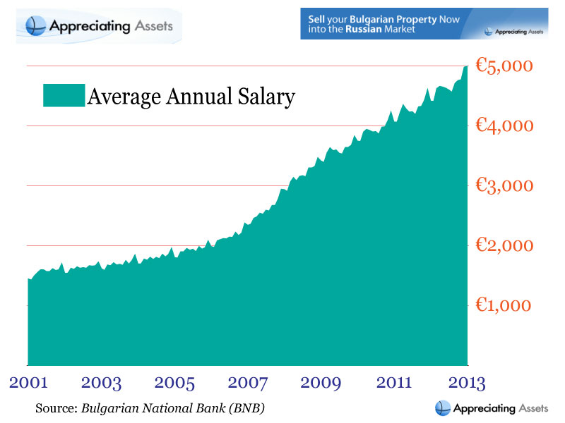 Bulgarian Average Annual Salary 2001 - 2013