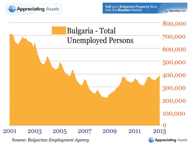 Total Number of Unemployed Persons in Bulgaria