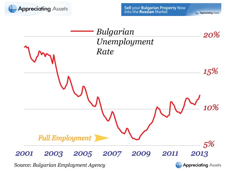 Bulgarian Unemployment Rate from 2001 to 2013